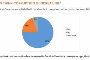 Người dân cho rằng tham nhũng đang gia tăng