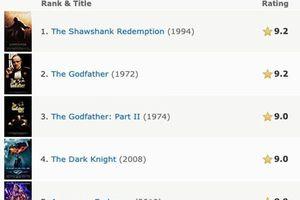 Lập kỷ lục doanh thu sneakshow 60 triệu USD tại Mỹ, Avengers: Endgame đứng thứ 5 trong IMDb Top 250