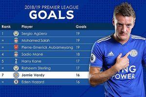 Leicester City đấu Arsenal: Mồi ngon của bầy Cáo