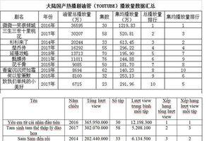 Những bộ phim Trung Quốc có lượt view cao nhất trên Youtube: Triệu Lệ Dĩnh có đến 3 phim