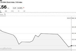 Chứng khoán chiều 7/5: HVG, BVH tăng trở lại sau khi nhà đầu tư 'bắt dao rơi'