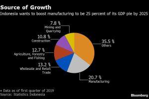 Indonesia tham vọng trở thành trung tâm sản xuất của khu vực