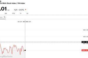 Chứng khoán sáng 9/5: Thiếu điểm sáng, VN-Index giằng co ở 950 điểm
