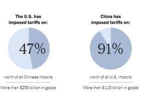Đối thoại Mỹ – Trung Quốc ngày thứ Năm đã đổ vỡ như thế nào?