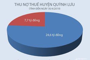 Quỳnh Lưu có tổng nợ thuế hơn 24 tỷ đồng