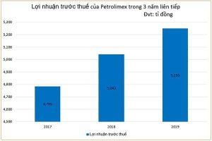 Xăng liên tục lên giá, lợi nhuận quí 1 của Petrolimex tăng