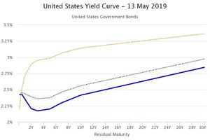Căng thẳng Mỹ - Trung: Đường cong lợi suất trái phiếu chính phủ Mỹ đảo ngược