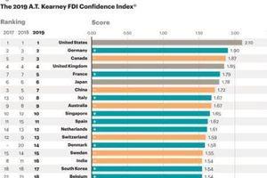 Mexico giảm 8 bậc trong bảng xếp hạng các nước hấp dẫn thu hút FDI
