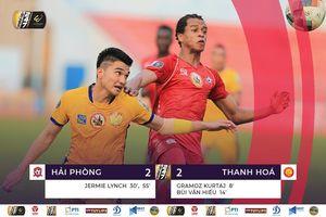 Ghi 2 bàn trong 5 phút, Thanh Hóa vẫn đánh rơi chiến thắng trước Hải Phòng