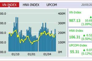 Đầu tuần, VN-Index tăng mạnh 10,65 điểm lên 987,13
