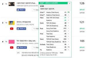 Ca khúc phát hành 9 tháng trước bỗng đánh bại BTS để đạt #1 MelOn: Cư dân mạng lập tức nghi ngờ có sự gian lận