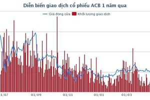 Cần vốn trung dài hạn, ACB tiếp tục phát hành 5.500 tỷ đồng trái phiếu