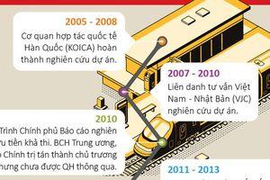 Đường sắt tốc độ cao 10 năm 'nâng lên, đặt xuống'