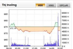 VN-Index đóng cửa giảm 3,14 điểm, chứng khoán vẫn ở vùng nhạy cảm