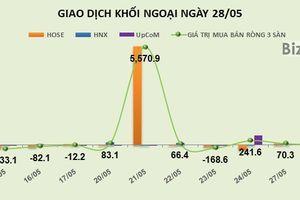 Phiên 28/5: Kéo mạnh VJC, khối ngoại mua ròng 23 tỷ đồng trên HOSE