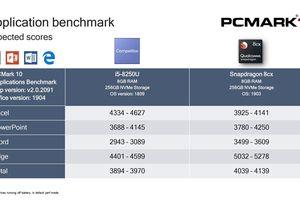 Qualcomm 8cx đạt hiệu năng ấn tượng ngang ngửa Core i5 8250U với chỉ 1 nửa điện năng tiêu thụ