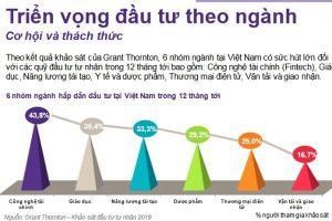 6 ngành tại Việt Nam có sức hút lớn với quỹ đầu tư tư nhân trong 12 tháng tới