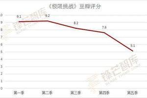 Thử thách cực hạn mùa 5: Điểm đánh giá trên Douban cũng giảm mạnh khi chỉ còn 5.1