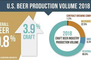 Tổng doanh số bán bia của Hoa Kỳ đã giảm 1% trong năm 2018, doanh số bán bia thủ công tiếp tục tăng 4%