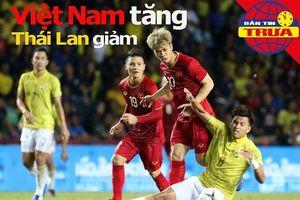 Việt Nam tăng, Thái Lan giảm bậc; De Ligt đối đầu Ronaldo