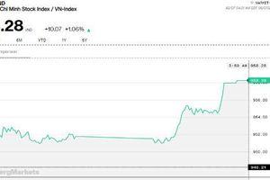 Chứng khoán chiều 7/6: Tăng hơn 10 điểm, VN-Index 'vá' thành công ngưỡng 950 điểm