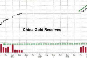 Thương chiến căng thẳng, Trung Quốc đẩy mạnh gom vàng
