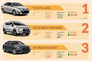 Infographic: Toyota Vios 'chật vật' giữ vị trí đầu danh sách 10 xe bán chạy nhất tháng 5
