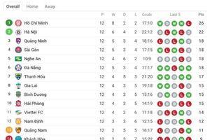 CLB của Quế Ngọc Hải sa thải HLV người Hàn Quốc trước thềm lượt về V.League