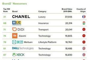 Thêm 4 doanh nghiệp Trung Quốc vào nhóm 100 thương hiệu giá trị nhất