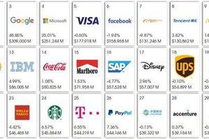 Google và Apple bất ngờ bị vượt mặt, mất danh hiệu 'thương hiệu giá trị nhất thế giới'