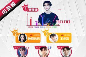 BXH sao quyền lực Weibo tuần 2 tháng 6: Vương Tuấn Khải tăng mạnh, Lâm Nhất lần đầu lọt top sao mới