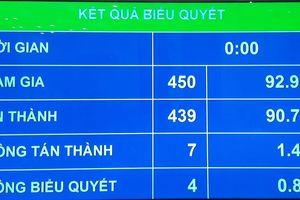 90,70% đại biểu Quốc hội tán thành thông qua Luật Đầu tư công (sửa đổi)