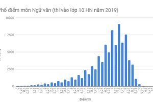 Thi vào lớp 10 ở Hà Nội: 7,5 là điểm số có nhiều thí sinh đạt nhất ở môn văn
