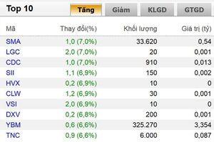 Thị trường chứng khoán khởi sắc, VN-Index tăng 5,68 điểm