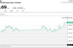 Chứng khoán chiều 19/6: VN-Index tăng áp sát ngưỡng 950 điểm