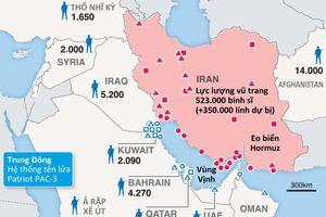 Thực lực quân sự Mỹ - Iran