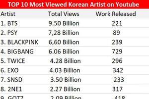 Top 10 nghệ sĩ sở hữu kênh youtube có lượng view lớn nhất làng giải trí Hàn