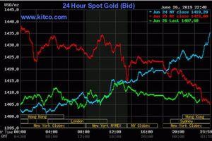 Căng thẳng thương mại Mỹ-Trung hạ nhiệt, vàng thế giới rớt giá mạnh