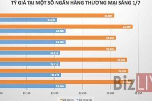 Tỷ giá USD/VND tiếp tục 'trượt dốc'