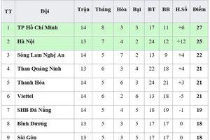 Bảng xếp hạng vòng 14-V.League 2019: TP Hồ Chí Minh trước nguy cơ mất ngôi đầu