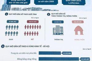 Dân số Việt Nam đông thứ 15 trên thế giới