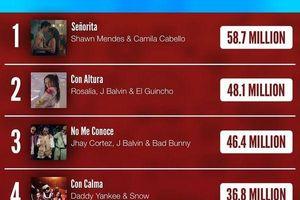 Top 5 MV được xem nhiều nhất tuần qua: Hãy trao cho anh ngậm ngùi lùi bước, về sau Senorita và 3 MV khác