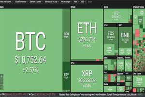 Tiền ảo bứt phá, Bitcoin sắp đạt 11.000 USD
