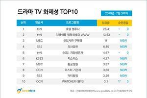BXH diễn viên - phim Hàn giữa tháng 7: 'Hotel Del Luna' của IU - Yeo Jin Goo dẫn trước Cha Eun Woo - Shin Se Kyung
