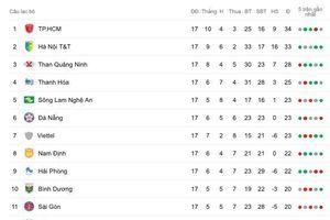 Vòng 18 V.League: Bầu Đức tạo kịch tính cho đại chiến TP.HCM - Hà Nội