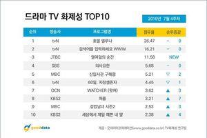 BXH diễn viên - phim Hàn cuối tháng 7: 'Hotel Del Luna' đứng nhất 3 tuần, Ong Seong Woo 'đánh bại' IU và Yeo Jin Goo