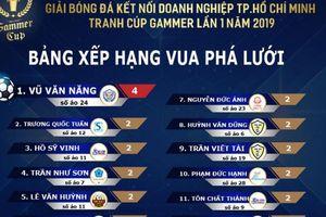 Tổng hợp Clip những trận đấu Vòng 2, Gammer Cup 2019