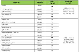 Đại học Công nghệ TP.HCM công bố điểm chuẩn, dao động từ 16 - 22 điểm