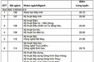 Thủ khoa ĐH Bách khoa TPHCM đạt 28,85 điểm
