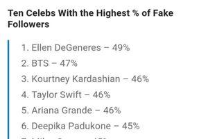 Vượt Taylor Swift, Ariana Grande, Katy Perry,… BTS góp mặt trong top 10 nghệ sĩ có lượng follow ảo cao nhất trên Instagram